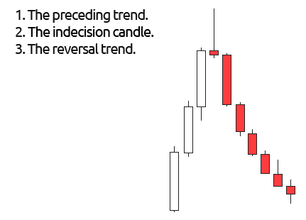 Three Parts of a Reversal Trade