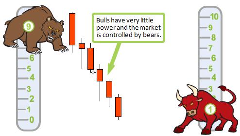 Bearish Preceding Trend