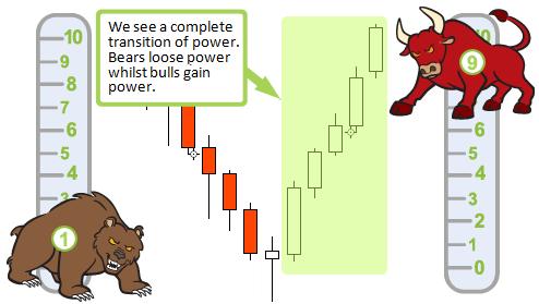 Price Reverses