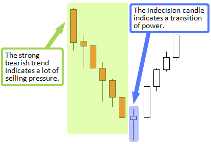 a price action reversal setup