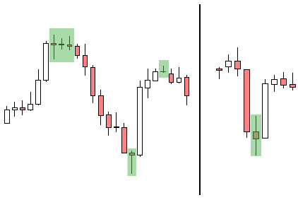 Parts of a candle forex