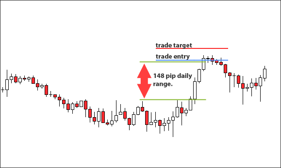 example trade showing why ranges are important