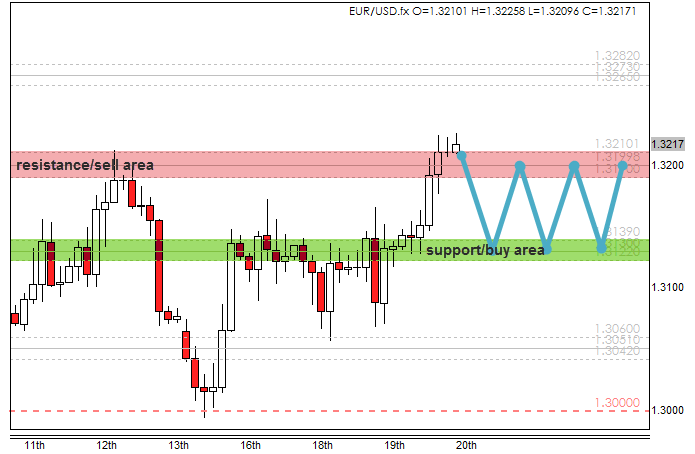 Forex 4 noobs support and resistance forex