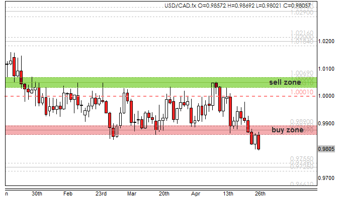 range bounces on usdcad