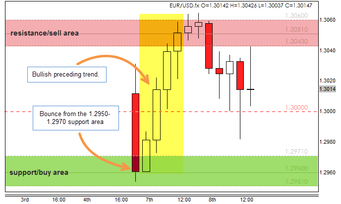Forex 4 noobs support and resistance trading