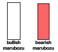 Marubozu forex