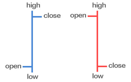 Forex bars in chart