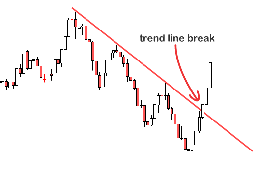 What is a trendline in forex