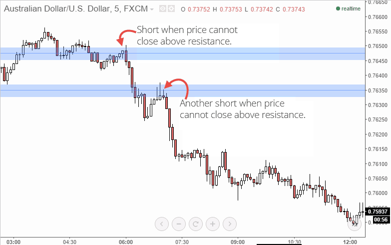 price action scalping trades