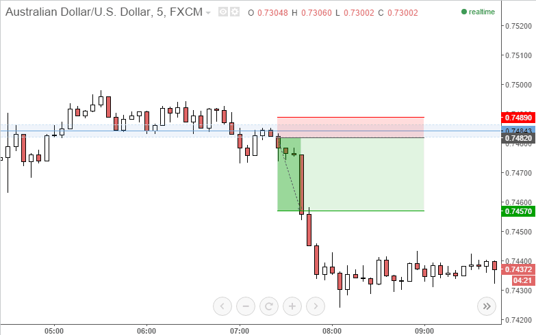 aud/usd short trade example entry