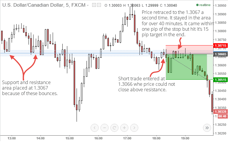 usd/cad short trade example