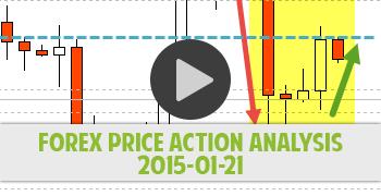 Forex price action analysis 2015-01-21