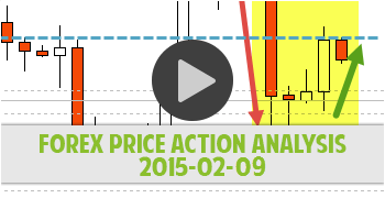 Forex Price Action Analysis 2015-02-09